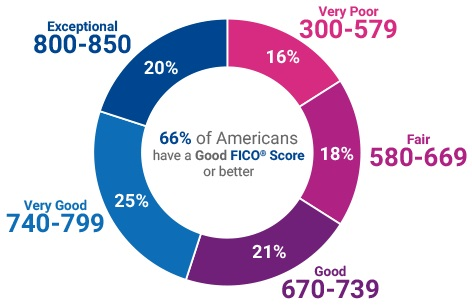580 experian-good-score-ranges (1)